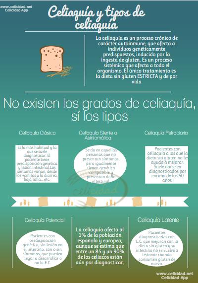 Tipos de celiaquía