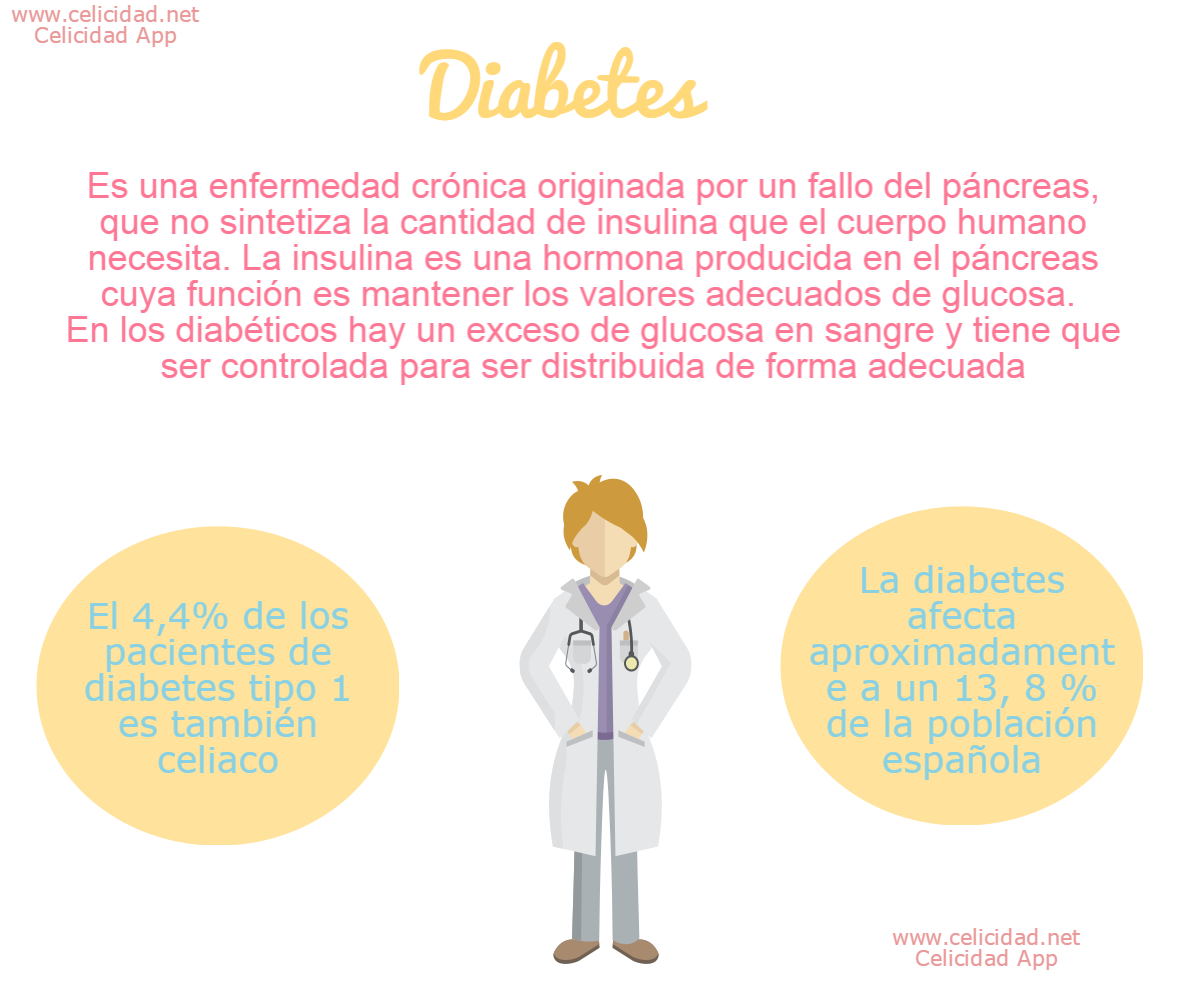 Celiaquía y diabetes