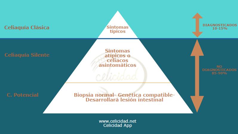 diagnóstico precoz de la celiaquia