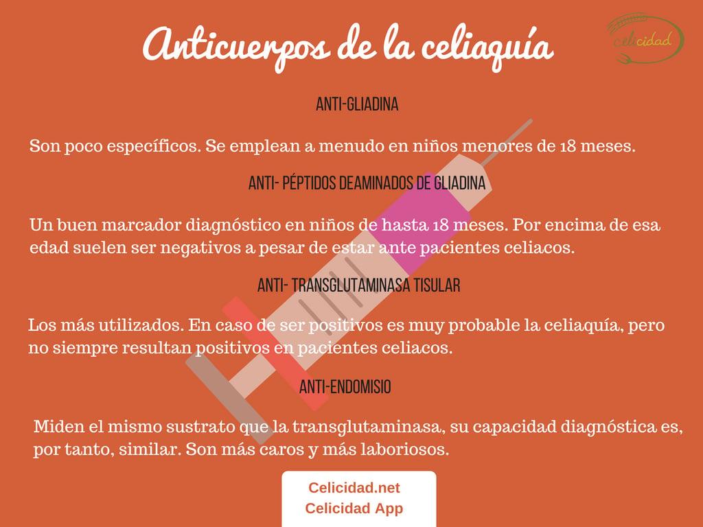 anticuerpos de celiaquia