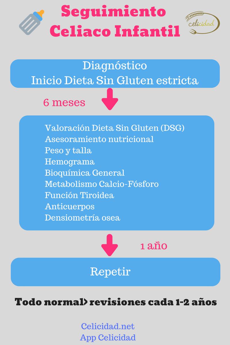 diagnosticar celiaquía sin biopsia
