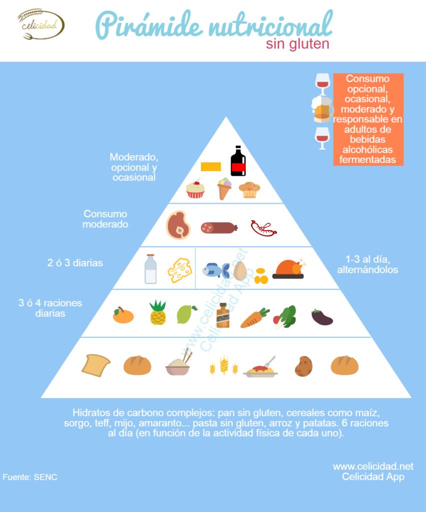 piramide nutricional sin gluten