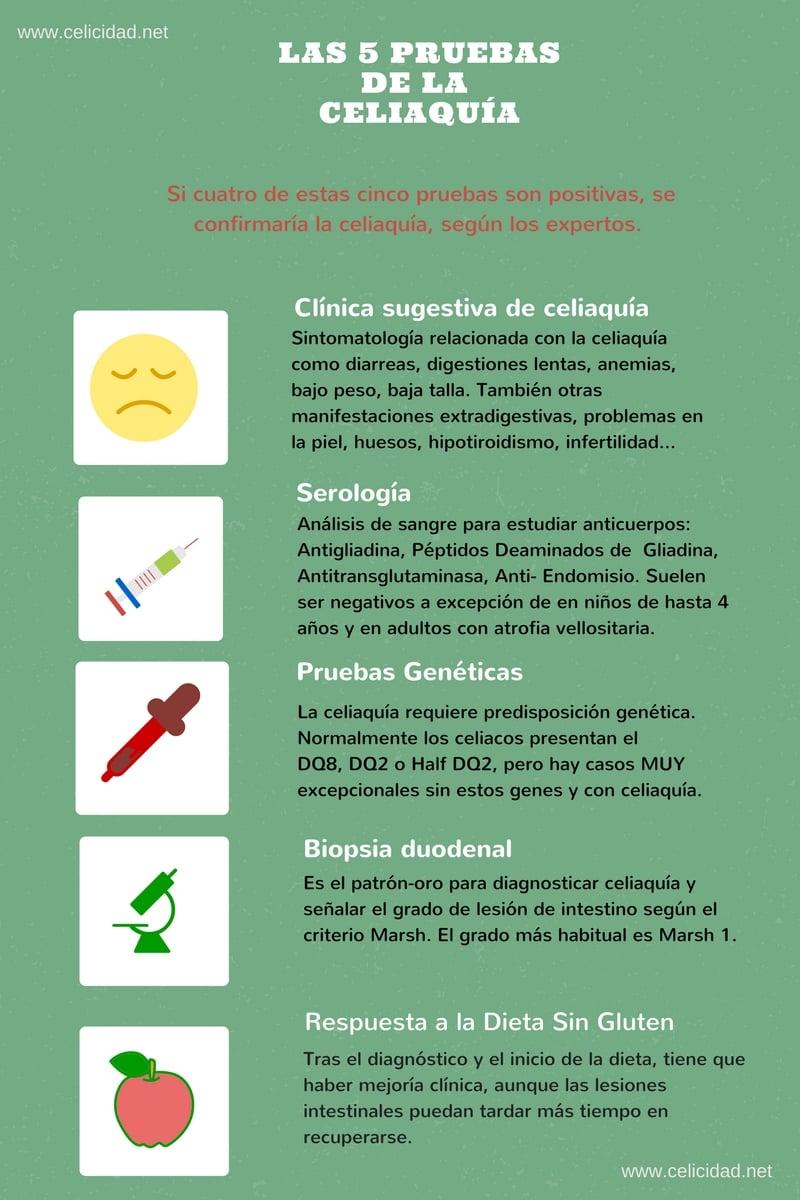 pruebas diagnósticas de celiaquia
