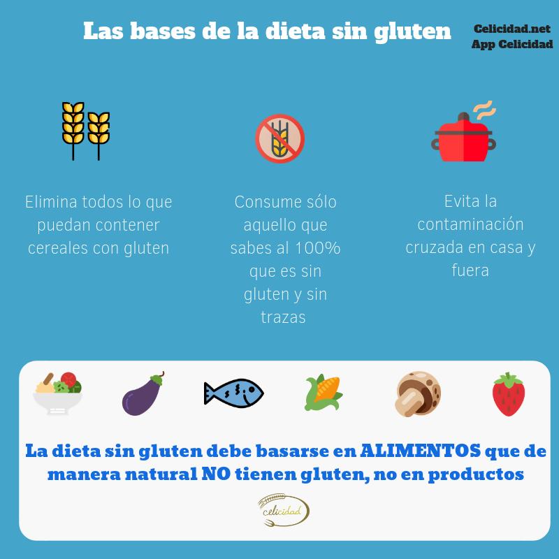 Primeros dias dieta sin gluten